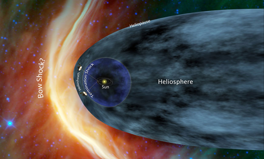 Voyager 1 and Voyager 2 are at the edge of the heliosphere, the vast magnetic bubble created by our Sun's solar wind. When they cross the heliosphere fully, the probes will be in true interstellar space. They will never return to Earth.
